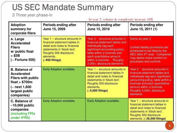US SEC Mandate Summary