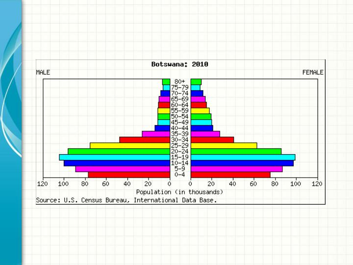 Age and sex distribution for the year 2010: