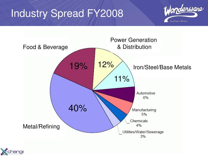 Industry Spread
