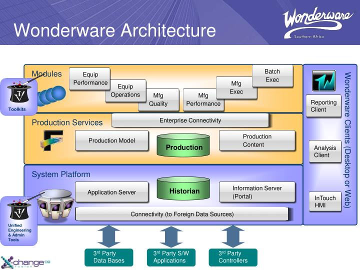 Wonderware Architecture