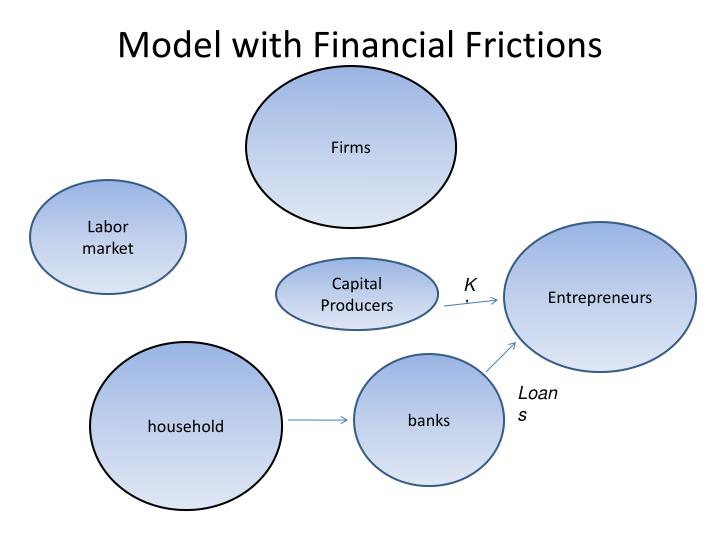 Model with Financial Frictions