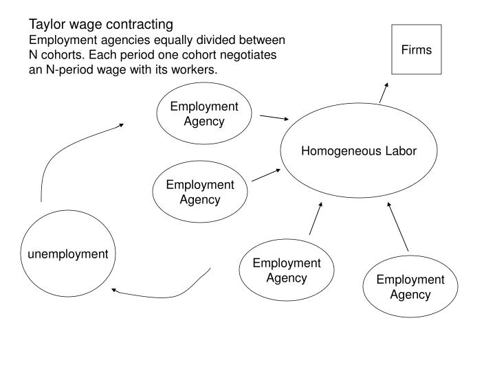 Taylor wage contracting