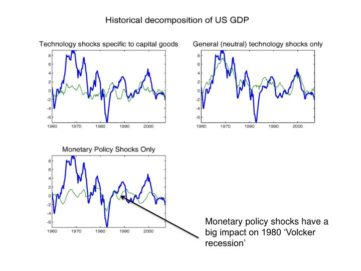 Monetary policy shocks have a big impact on 1980 'Volcker recession'