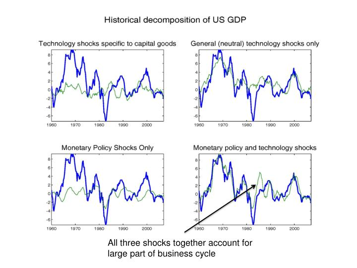 All three shocks together account for large part of business cycle
