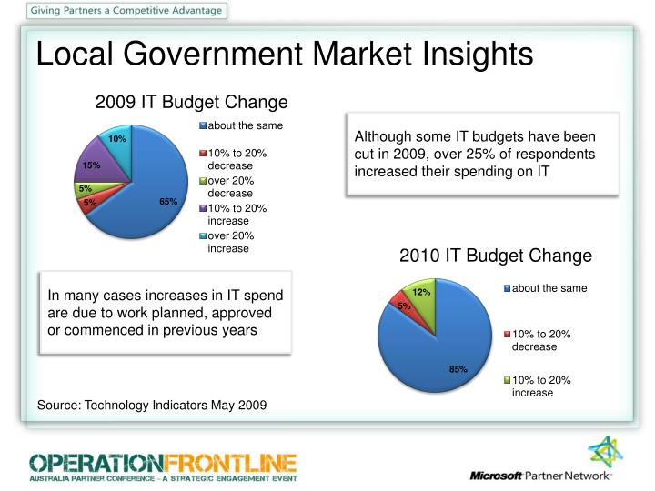 Local Government Market Insights