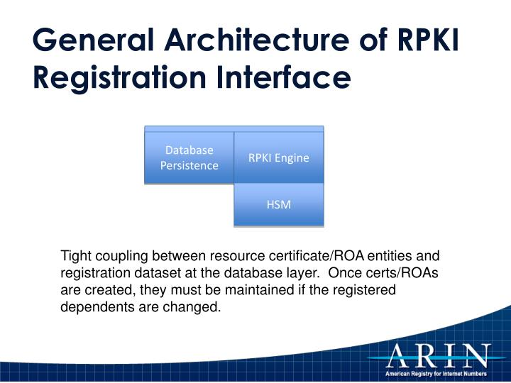 General Architecture of RPKI Registration Interface
