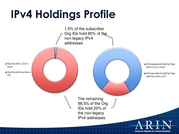 IPv4 Holdings Profile