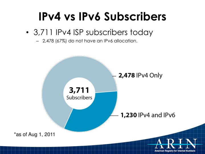 IPv4 vs IPv6 Subscribers