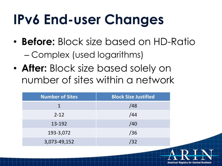 IPv6 End-user Changes