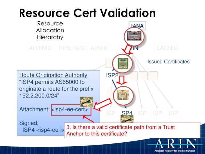 Resource Cert Validation
