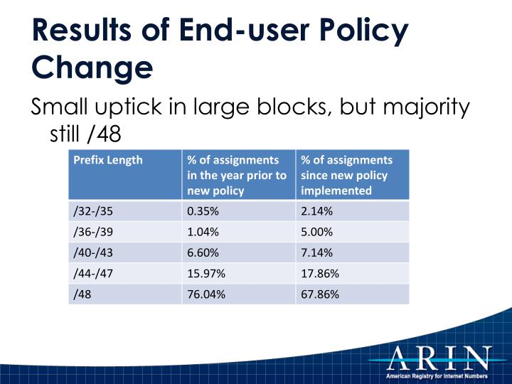 Results of End-user Policy Change
