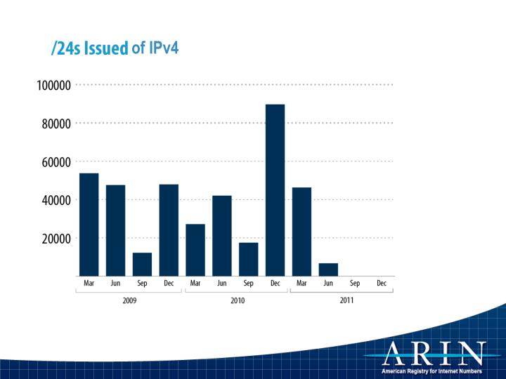 of IPv4