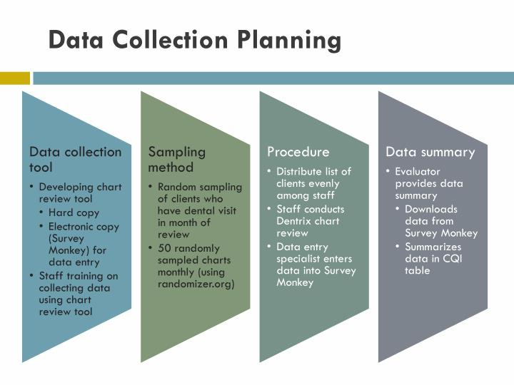 Data Collection Planning