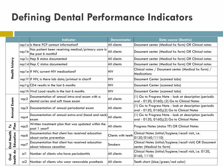 Defining Dental Performance Indicators