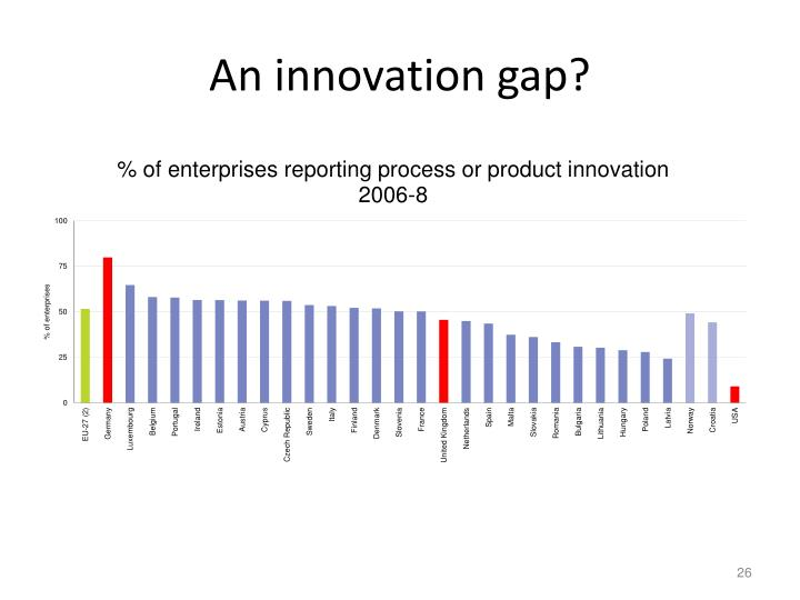 An innovation gap?