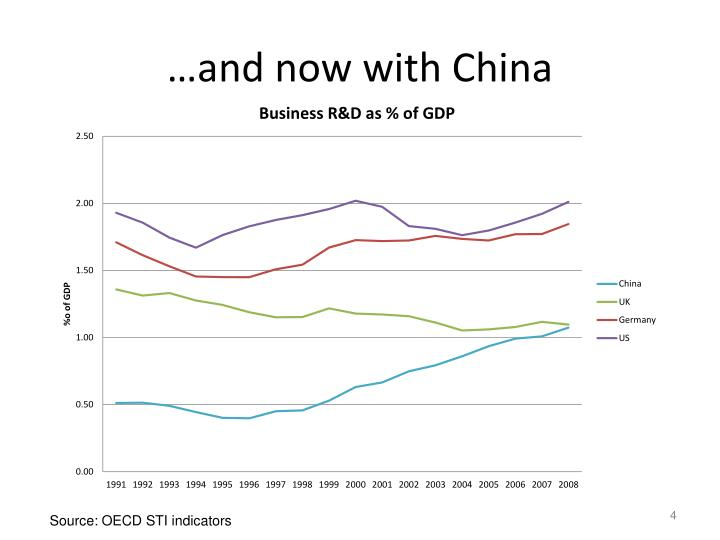 …and now with China