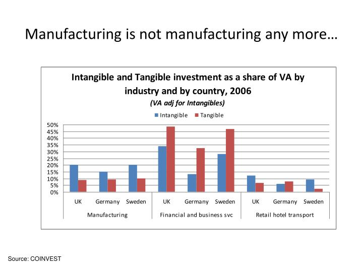 Manufacturing is not manufacturing any more…