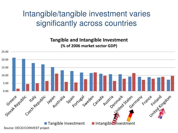 Intangible/tangible investment varies significantly across countries