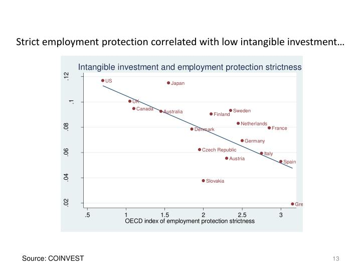 Strict employment protection correlated with low intangible investment…