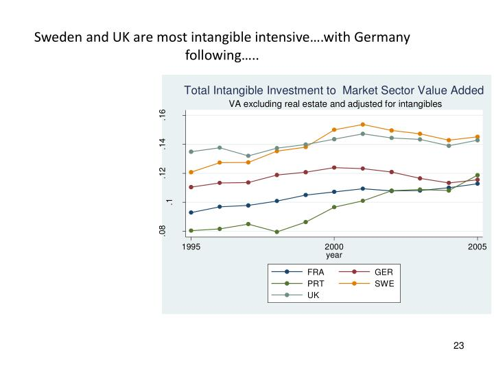 Sweden and UK are most intangible intensive….with Germany following…..