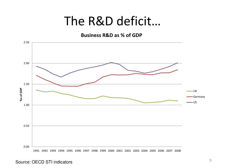 The R&D deficit…