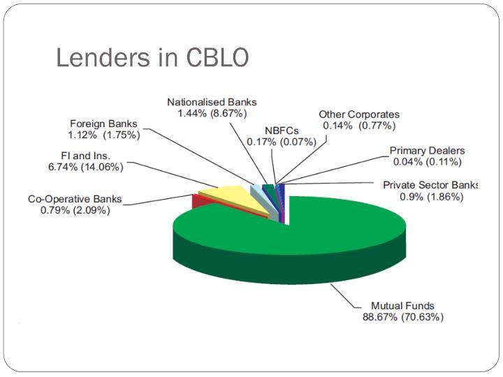Lenders in CBLO