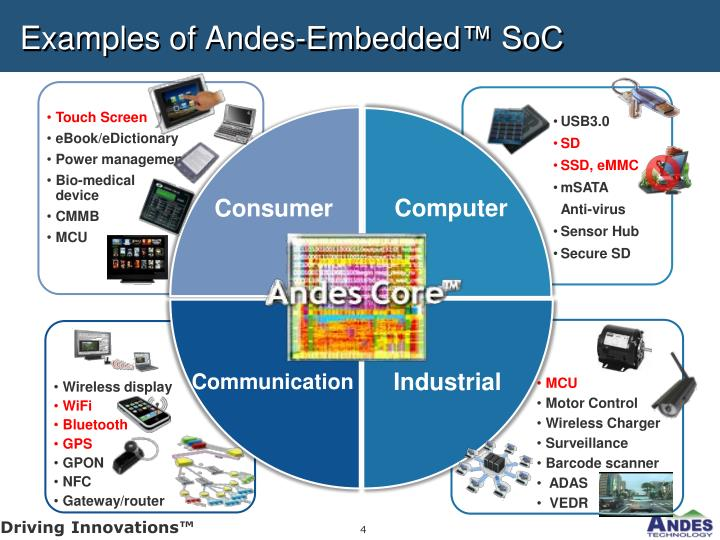 Examples of Andes-Embedded™ SoC