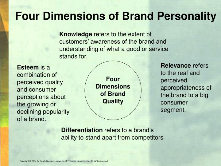Four Dimensions of Brand Personality