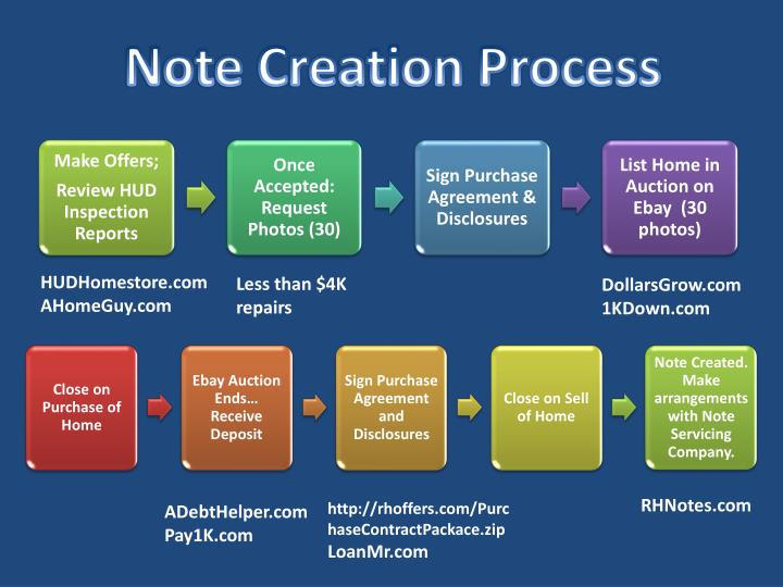 Note Creation Process