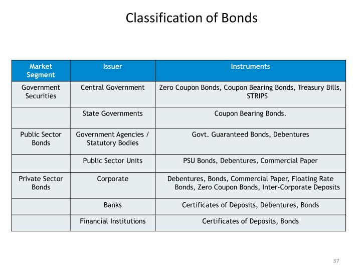 Classification of Bonds