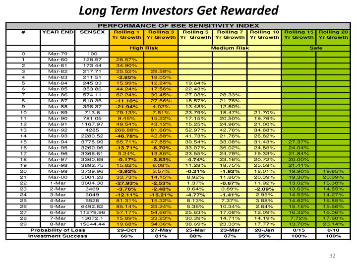 Long Term Investors Get Rewarded