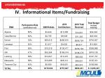 iv informational items fundraising1