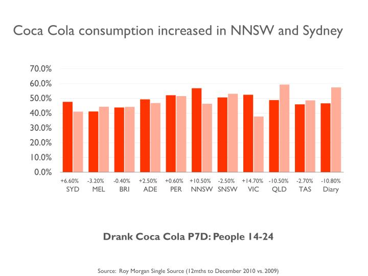 Coca Cola consumption increased in NNSW and Sydney