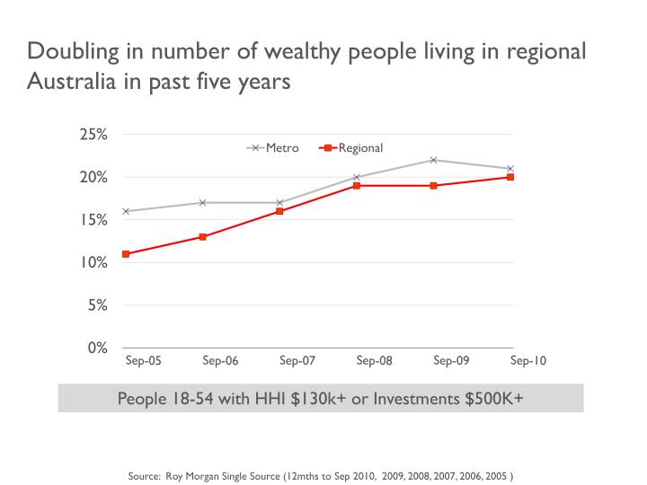 Doubling in number of wealthy people living in regional Australia in past five years