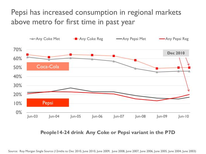 Pepsi has increased consumption in regional markets above metro for first time in past year