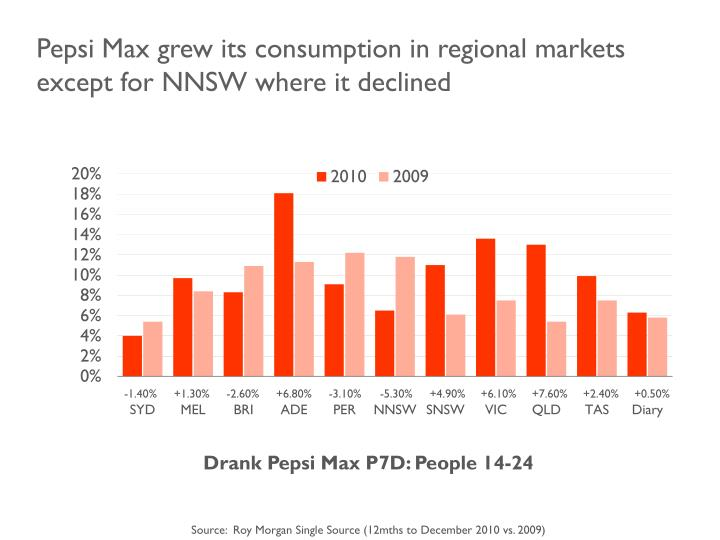 Pepsi Max grew its consumption in regional markets except for NNSW where it