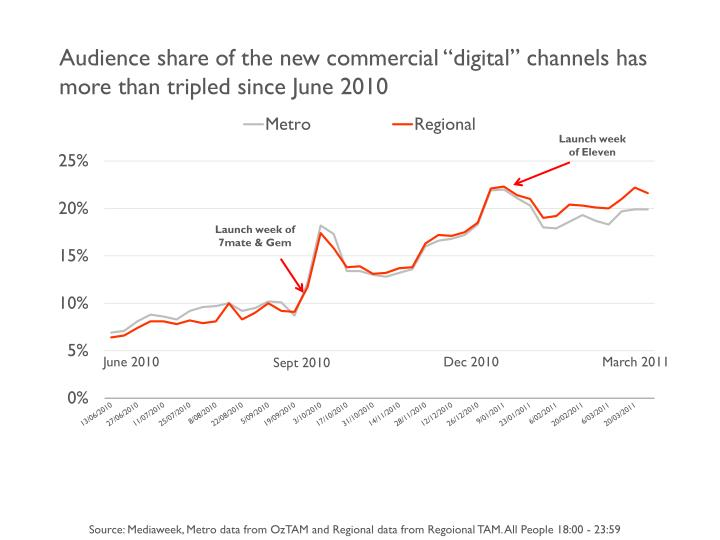 "Audience share of the new commercial ""digital"" channels has more than tripled since June 2010"