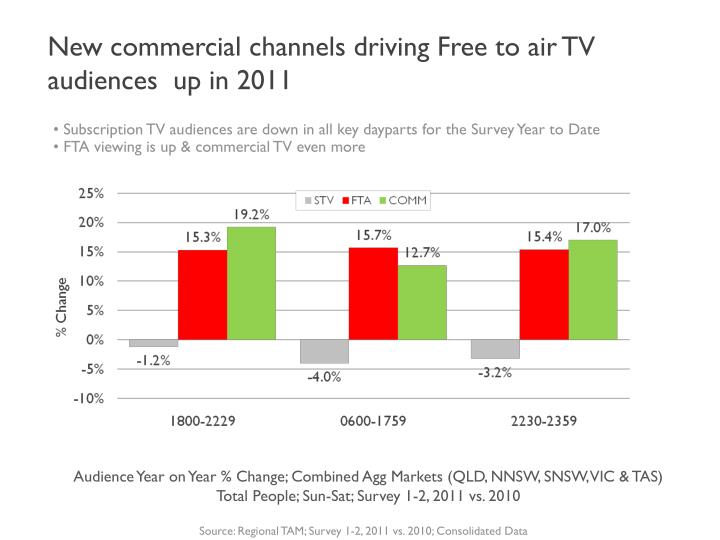 New commercial channels driving Free to air TV audiences  up in 2011