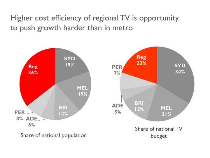 Higher cost efficiency of regional TV