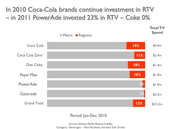 In 2010 Coca-Cola brands continue investment in RTV – in 2011 PowerAde invested 23% in RTV – Coke 0%