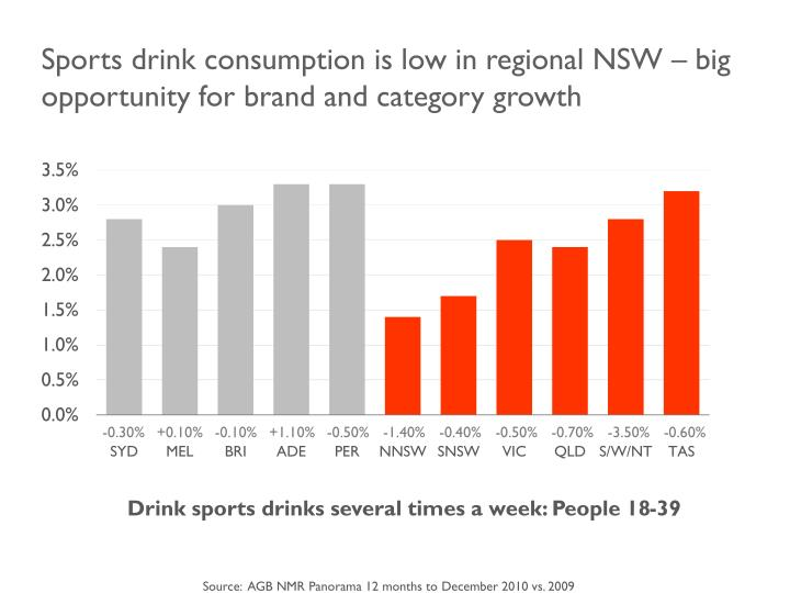 Sports drink consumption is low in regional NSW – big opportunity for brand and category growth