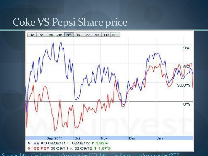 Coke VS Pepsi Share price