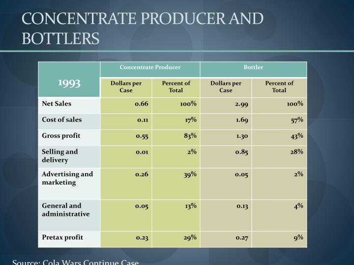 Concentrate producer and bottlers