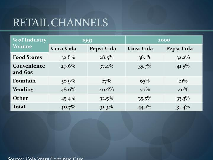 RETAIL CHANNELS