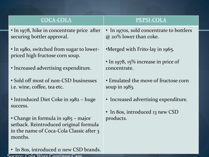 Source: Cola Wars Continue Case
