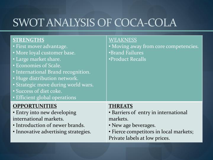 SWOT ANALYSIS OF COCA-COLA
