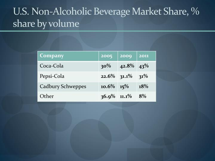 U.S. Non-Alcoholic Beverage Market Share, % share by volume