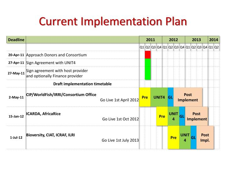 Current Implementation Plan
