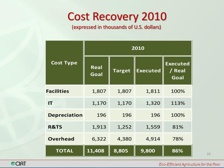 Cost Recovery 2010