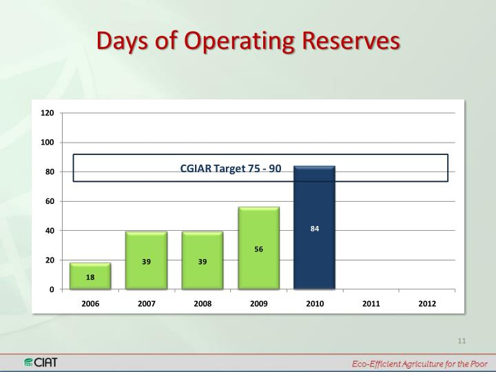 Days of Operating Reserves
